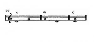 пример музыкального интервала
